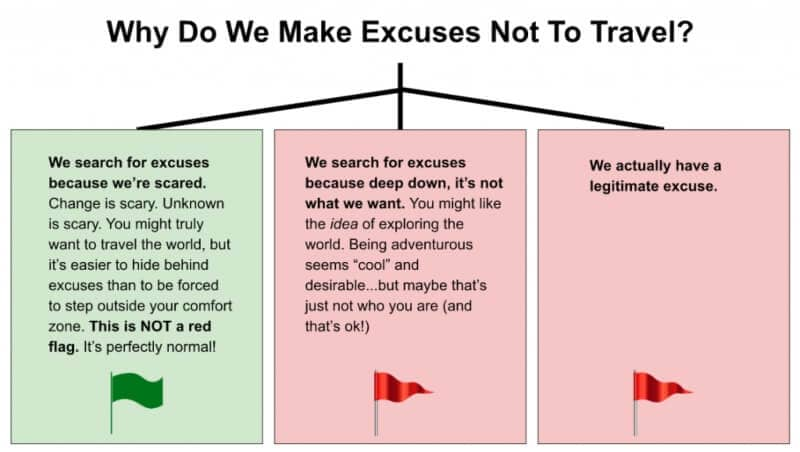 Chart showing why we make excuses not to travel