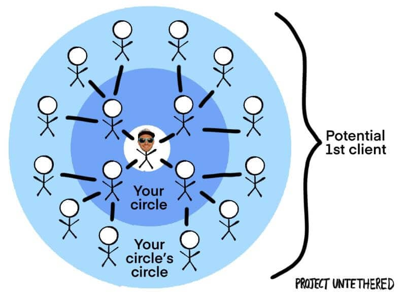 Graphic stick persons around with text overlay potential 1st client your circle , your circle's circle