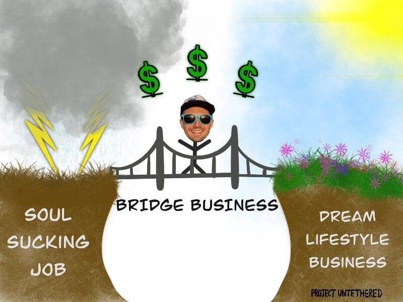 graphic illustrating the idea of a bridge business