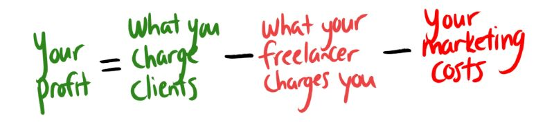 drop servicing formula that says your profit equals what you charge clients minus what your freelancer charges you minus your marketing costs