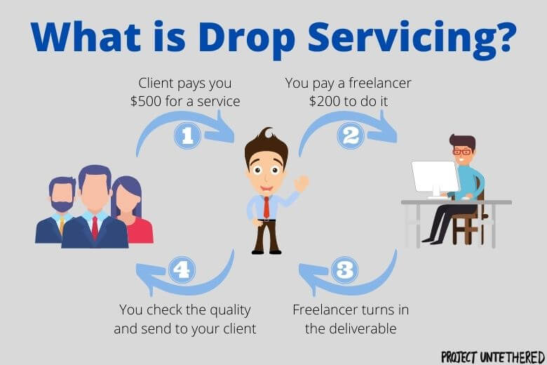graphic showing how the drop servicing business model works