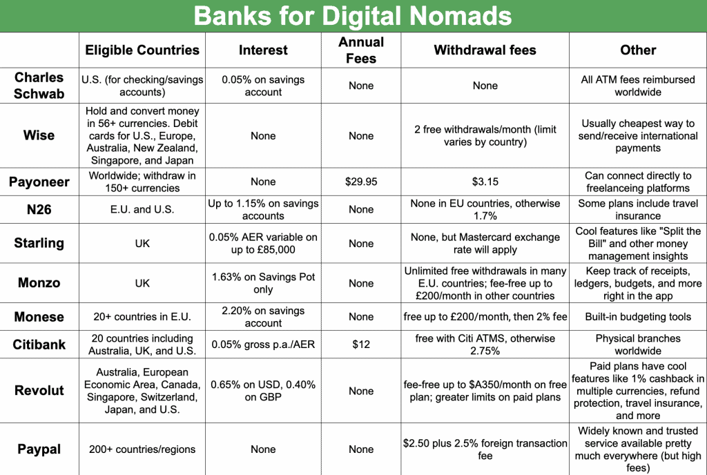 table comparing the best banks for digital nomads