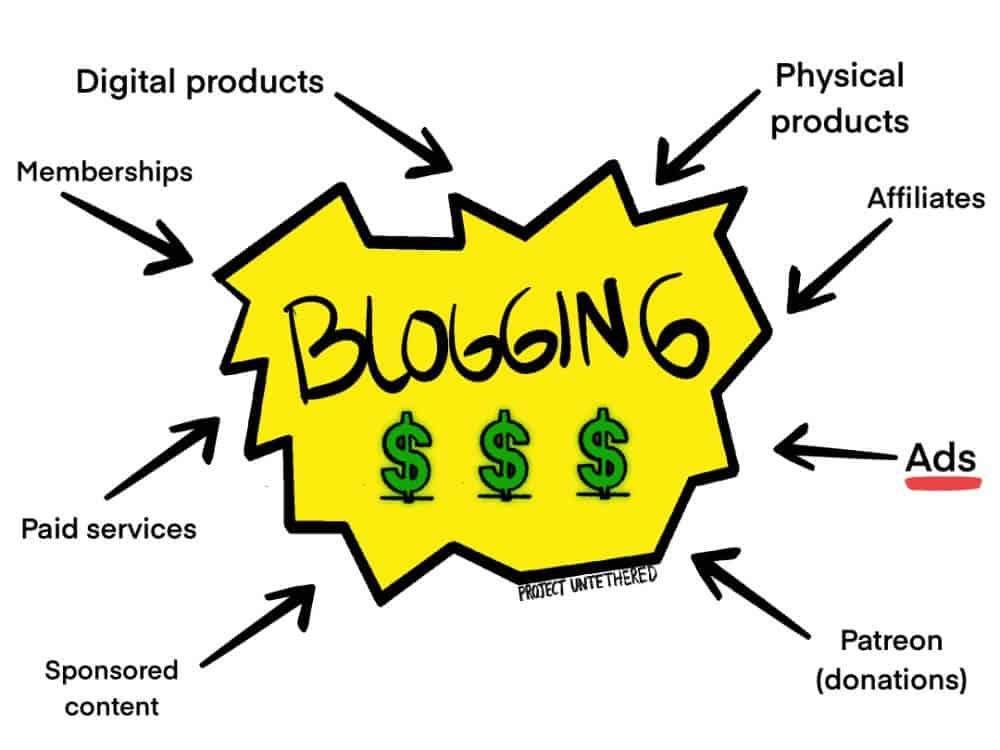 graphic showing allt the blogging income streams