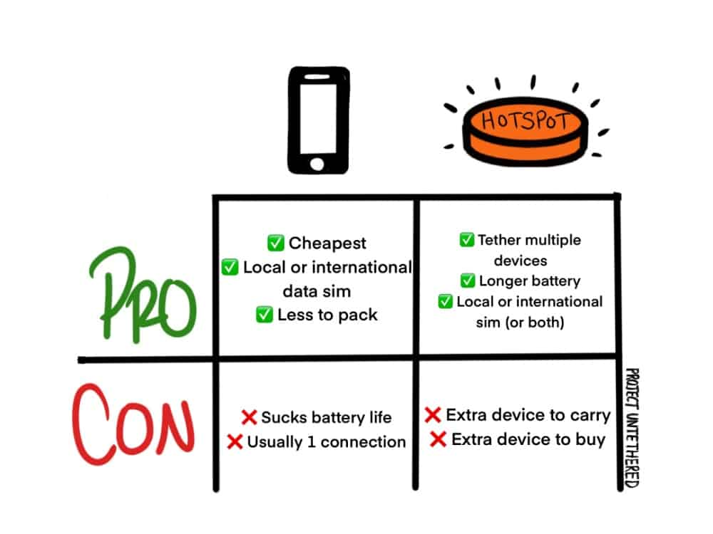 pros and cons graph comparing different types of mobile hotspots for digital nomads