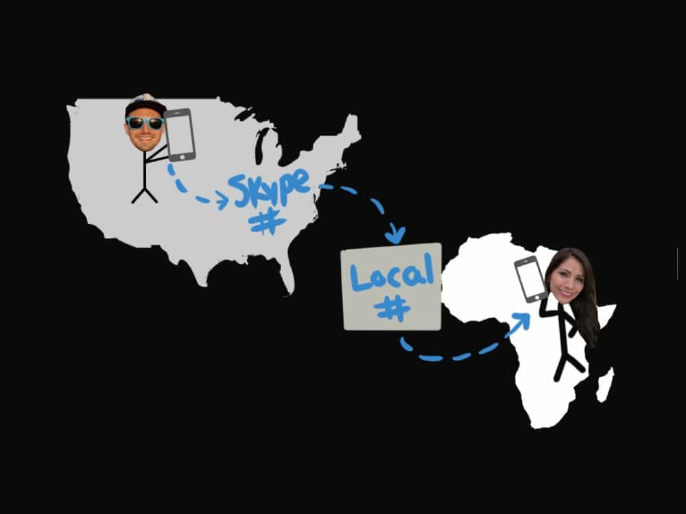 graphic illustrating how your can set up digital nomad phone forwarding to stay connected in different countries
