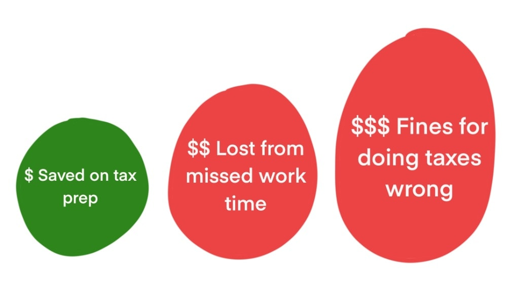 graphic illustrating the opportunity costs of trying to do your digital nomad taxes by yourself