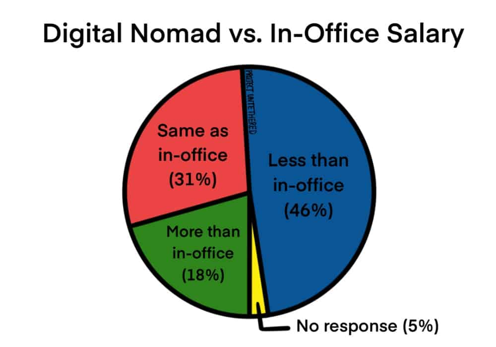 pie chart showing the percentage of digital nomads who earn more, less, or the same as they did in their former in-person job