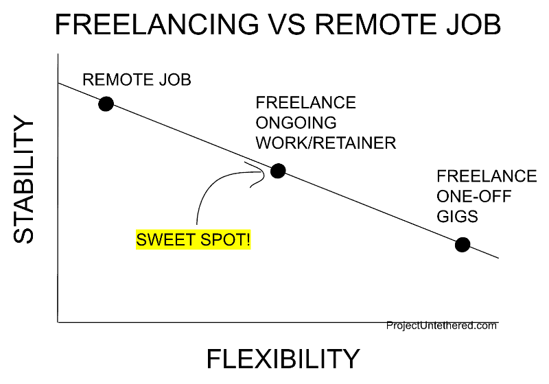 graph comparing stability and flexibility for freelancers vs remote workers