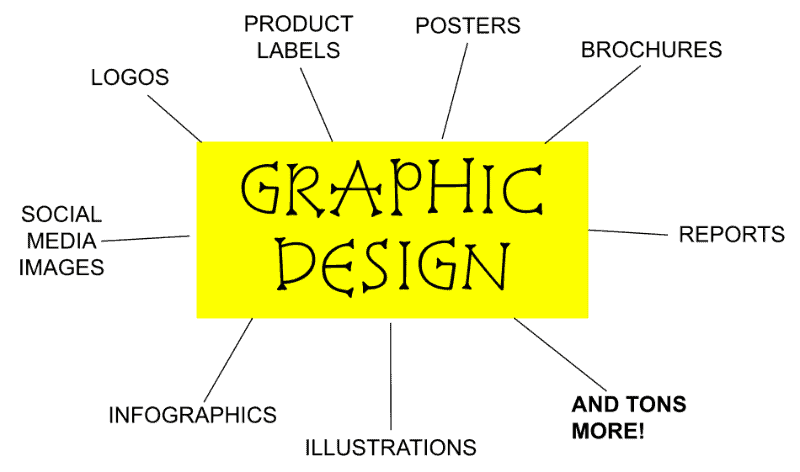 graphic showing different types of graphic design projects