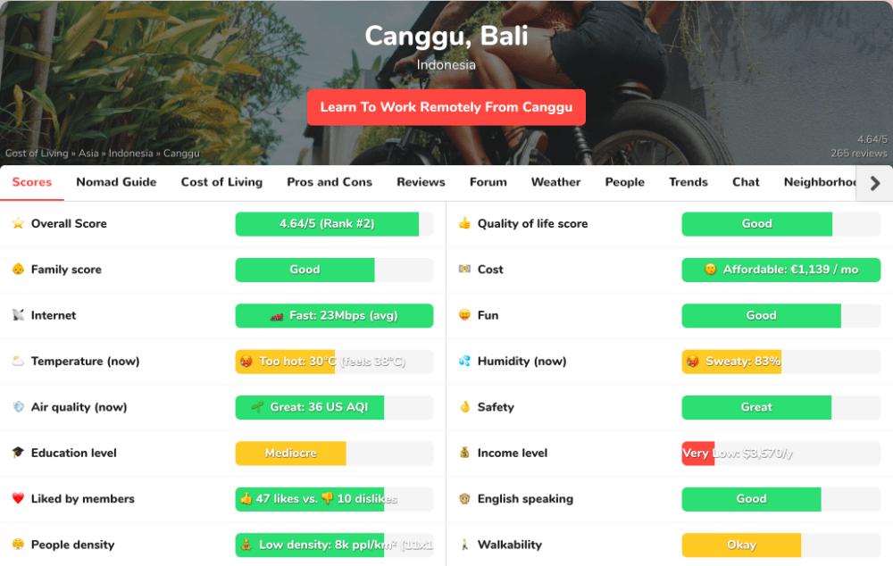 screenshot of nomadlist showing digital nomad destination scores for canggu, bali