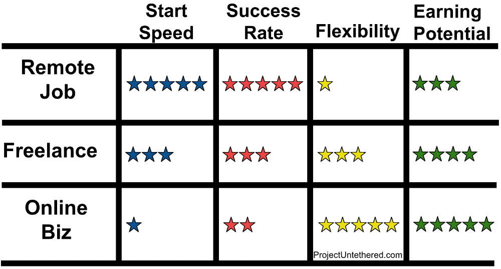 chart comparing the different types of digital nomads that shows how remote workers, freelancers, and online biz owners differet in terms of start speed, success rate, flexibility, and earning potential