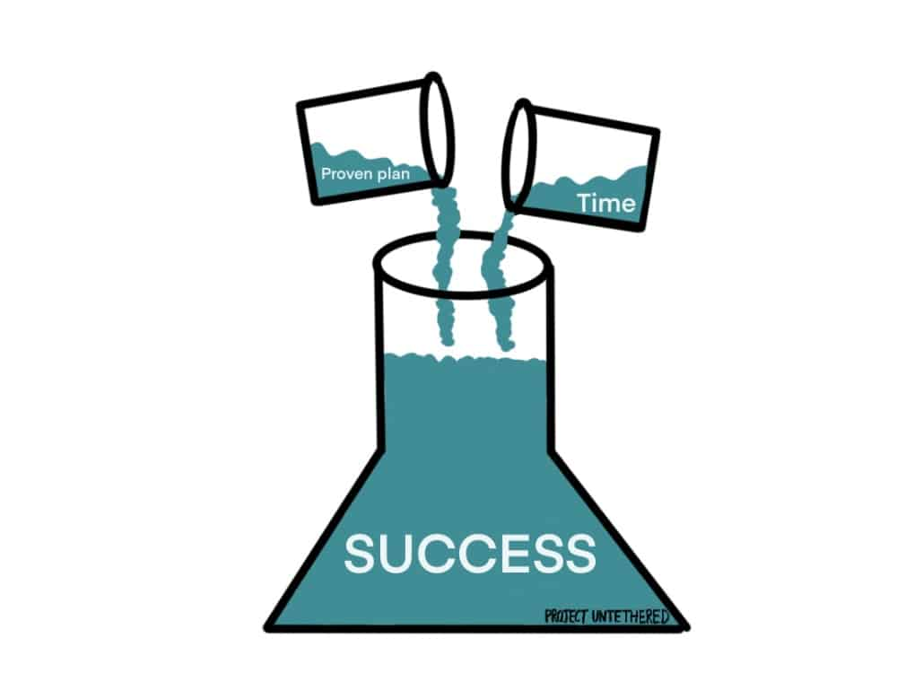 graphic with two beakers labeled proven plan and time that are pouring liquids into a bigger beaker labeled success
