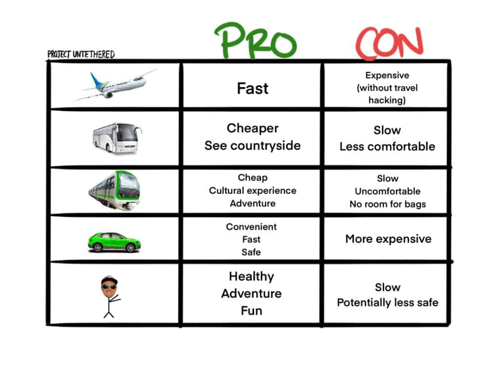 pros and cons table comparing different modes of transportation