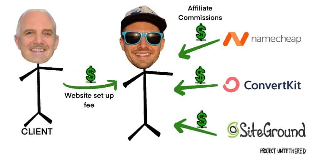 graphic showing how to make $50 a day setting up websites for small businesses by charging a setup fee plus earning affiliat commissions