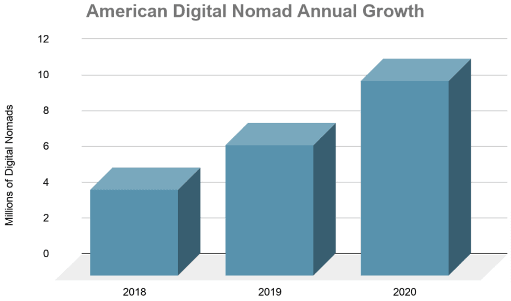 graph showing digital nomad growth trends