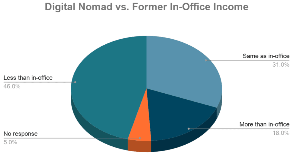 pie chart comparing digital nomad income to in-office jobs
