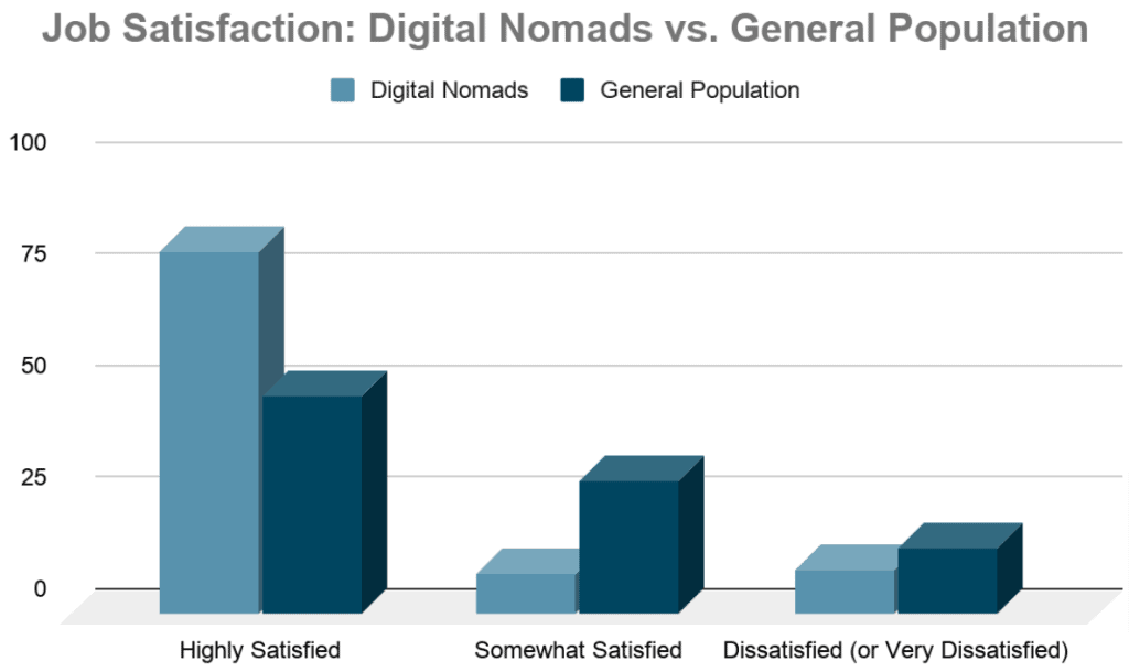 graph comparing digital nomad job satisfaction to the general population