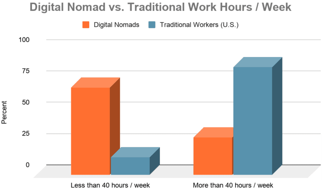graph comparing how much digital nomads work to traditional jobs