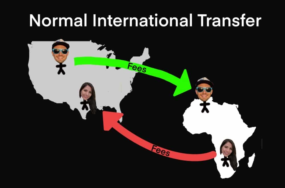 diagram showing an international money transfer