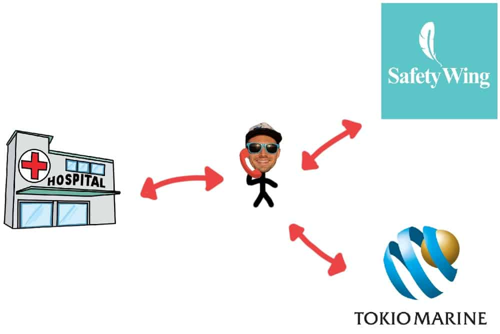 graphic showing person acting as middle man calling between hospital, safetywing, and tokio marine
