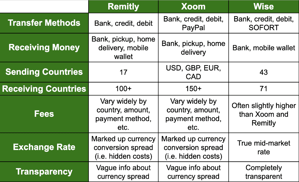 table comparing the difference between remitly and xoom and wise