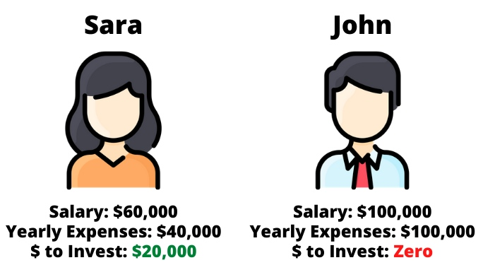 graphic comparing a 5 figure and 6 figure earner that spend their money differently