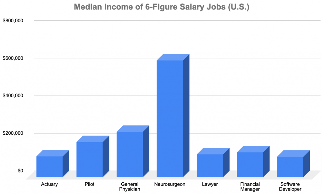 graph showing different 6 figure salary jobs