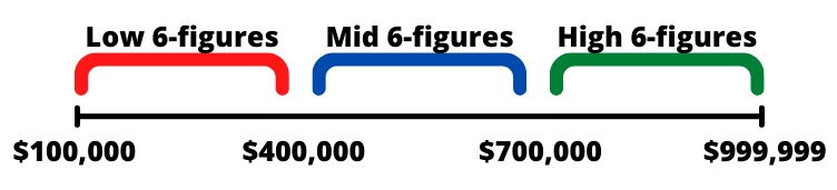 scale showing low vs mid vs high 6 figures definition