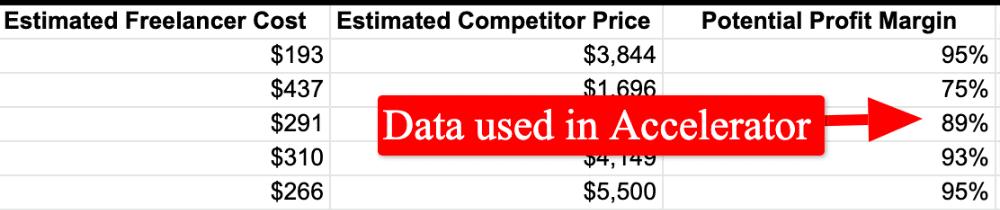screenshot of spreadsheet showing potential drop servicing margins