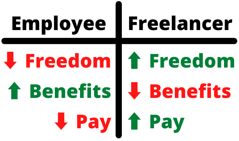 table that compares employee vs freelancer jobs